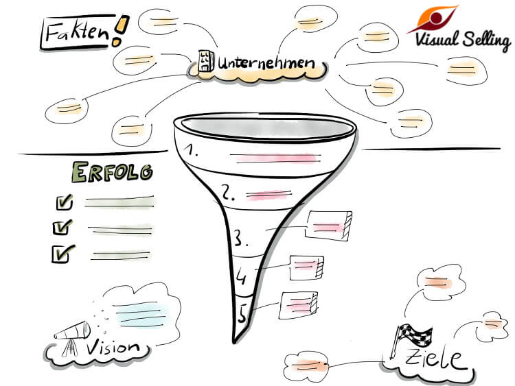 Der Kunden-Qualifizierungstrichter