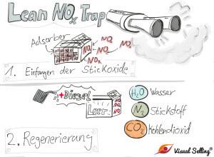 VW-Skandal: LNT-Verfahren
