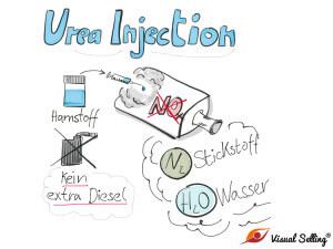 VW-Skandal: UREA-Injection
