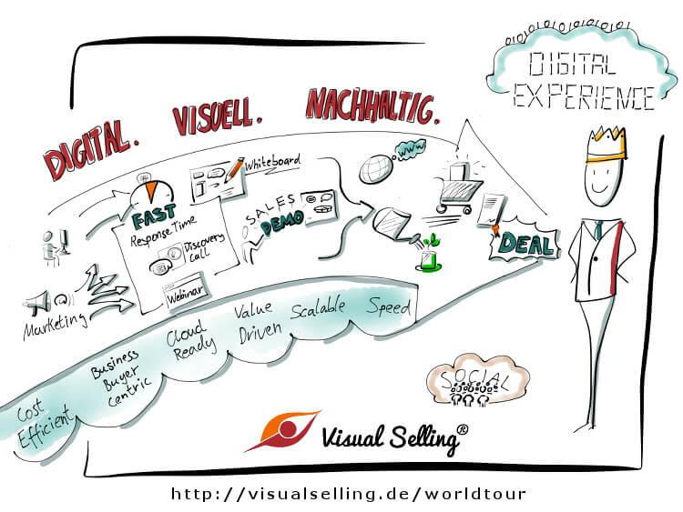Visual Selling® Worldtour - Menschen werden digital