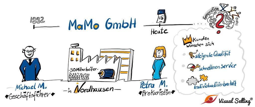 Digitalisierung am Beispiel MaMo GmbH