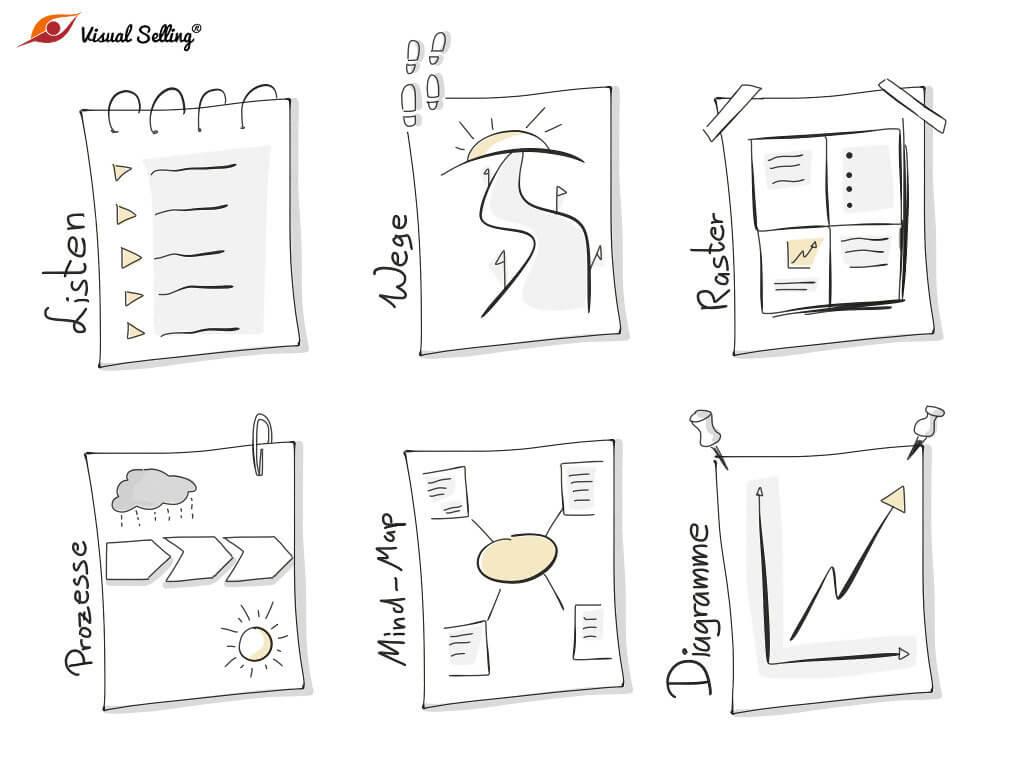Wissen visuell auf Papier strukturieren