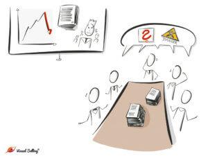 Visuelle Protokolle für schnelleres Verstehen und bessere Übersichtlichkeit von Meetinginhalten