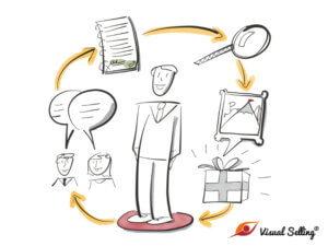 Online-Workshop: Visual Selling® für wirksame Kundengespräche