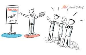 Warum Sie Prozesse visualisieren sollten