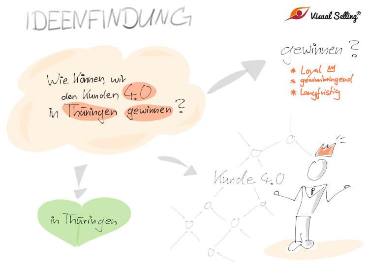 DesignThinking für schnelle Ideenfindung und mehr Kreativität