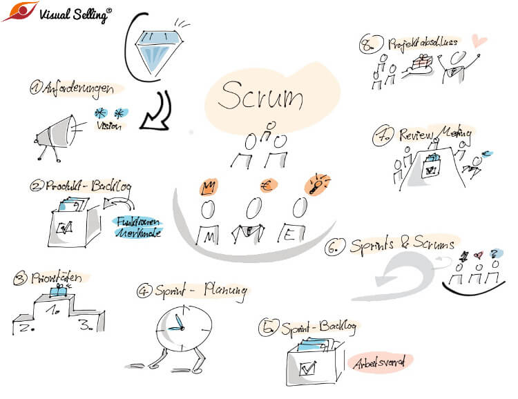 Scrum im agilen Projektmanagement