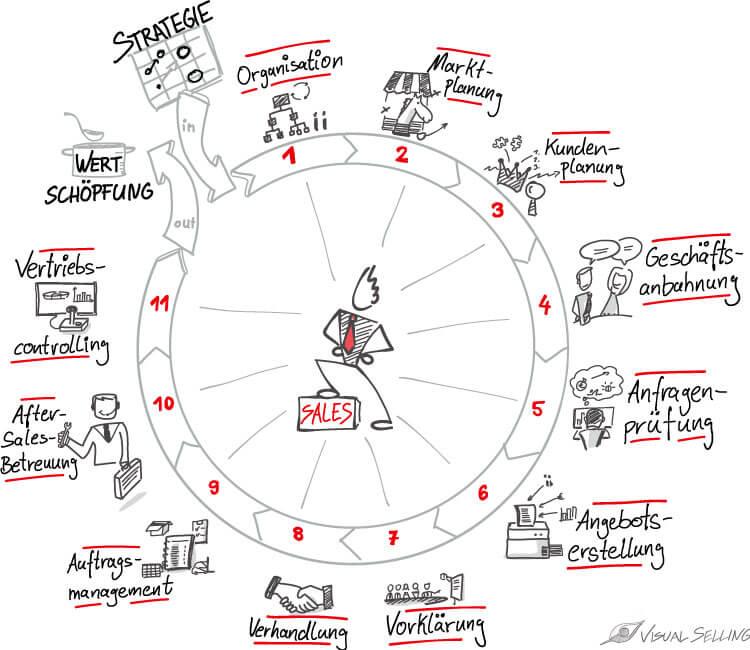 Toolbox für den B2B-Vertrieb: Selling Cycle nach Günter Hofbauer