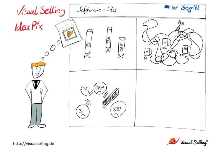 Visual Selling® IdeaPix - Software Silos