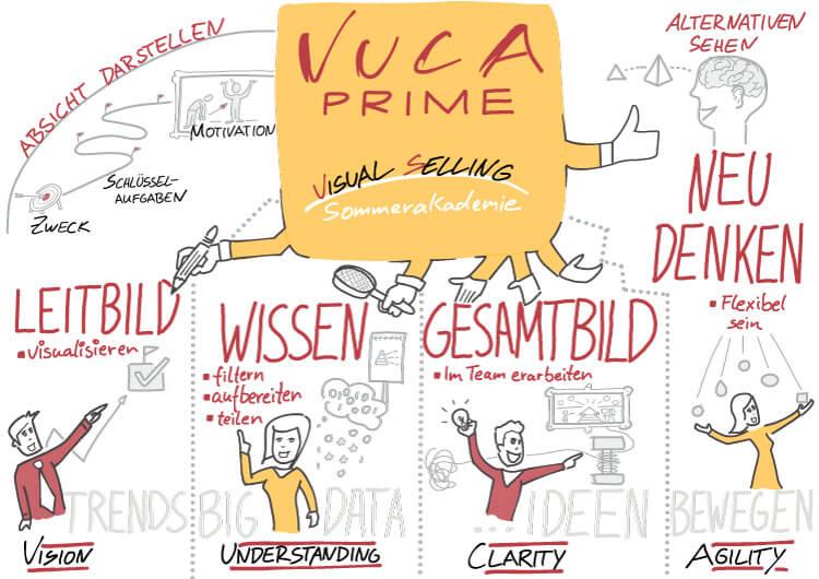 Visual Selling® Sommerakademie: VUCA Prime