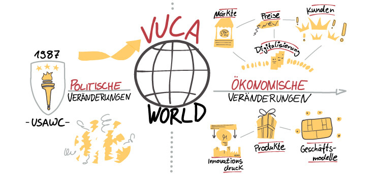 Visual Selling® Sommerakademie: VUCA - Geschichte