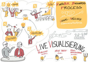 Visual Selling® Sommerakademie: 03 - Visual Selling® RethINK Business Process