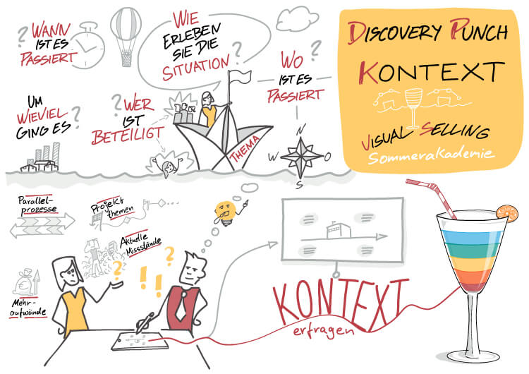 Visual Selling® Sommerakademie: 04 - Visual Selling® Discovery Punch - Kontext visualisieren