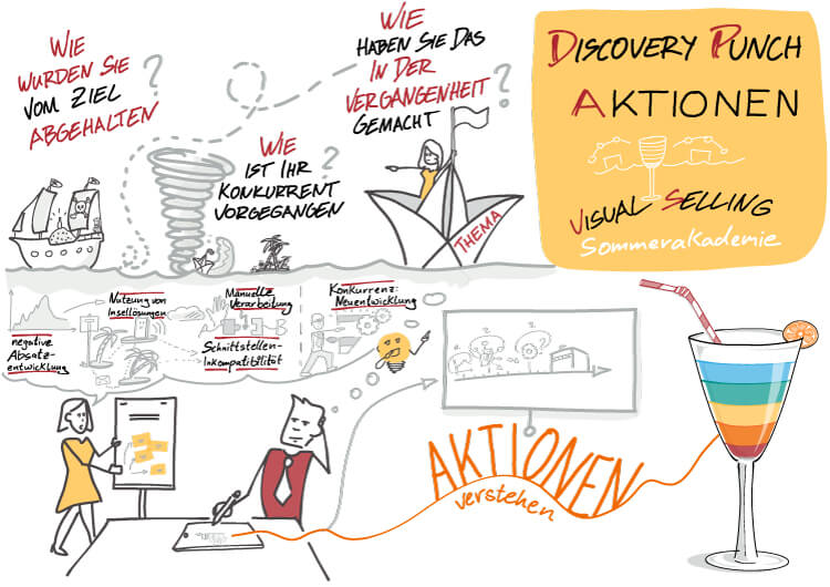 Visual Selling® Sommerakademie: 05 - Visual Selling® Discovery Punch - Aktionen