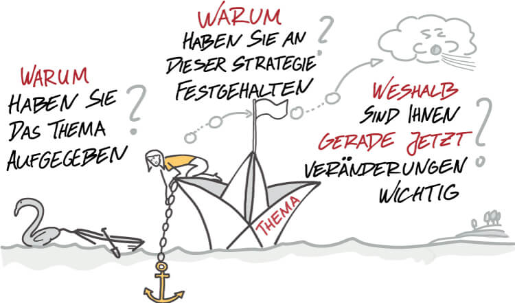 Visual Selling® Sommerakademie: 06 - Visual Selling® Discovery Punch - Werte hinterfragen