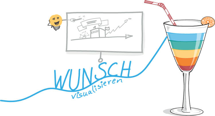 Visual Selling® Sommerakademie: 08 - Visual Selling® Discovery Punch - Wunsch darstellen
