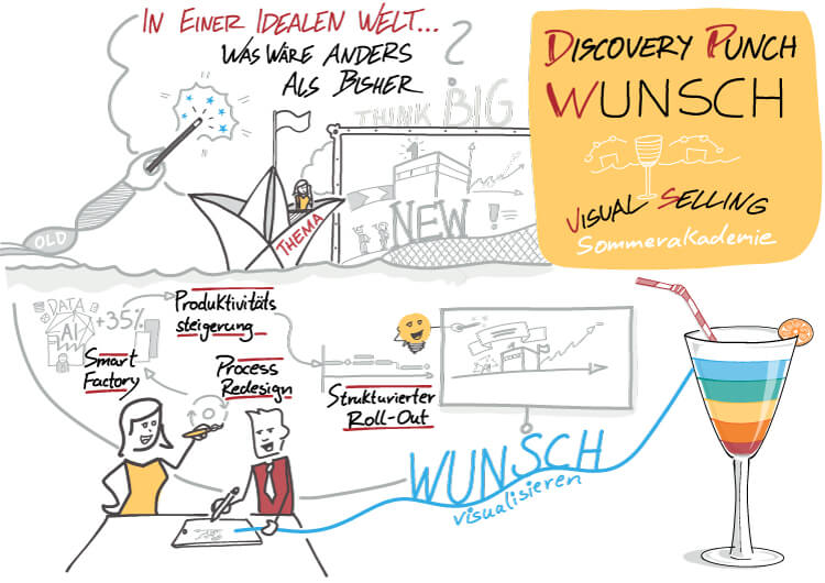 Visual Selling® Sommerakademie: 08 - Visual Selling® Discovery Punch - Wunsch