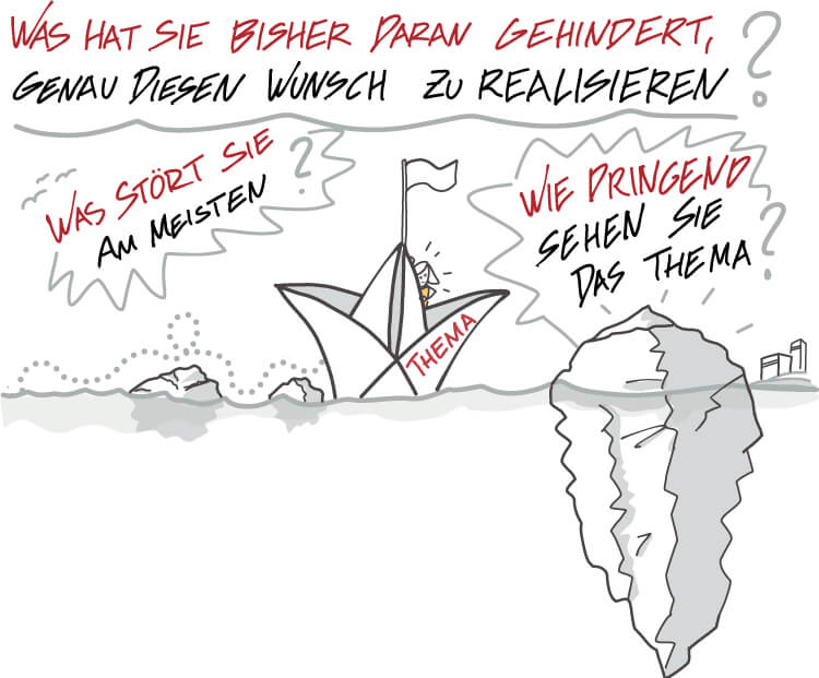 Visual Selling® Sommerakademie: 09 - Visual Selling® Discovery Punch - Problem Fragestellung