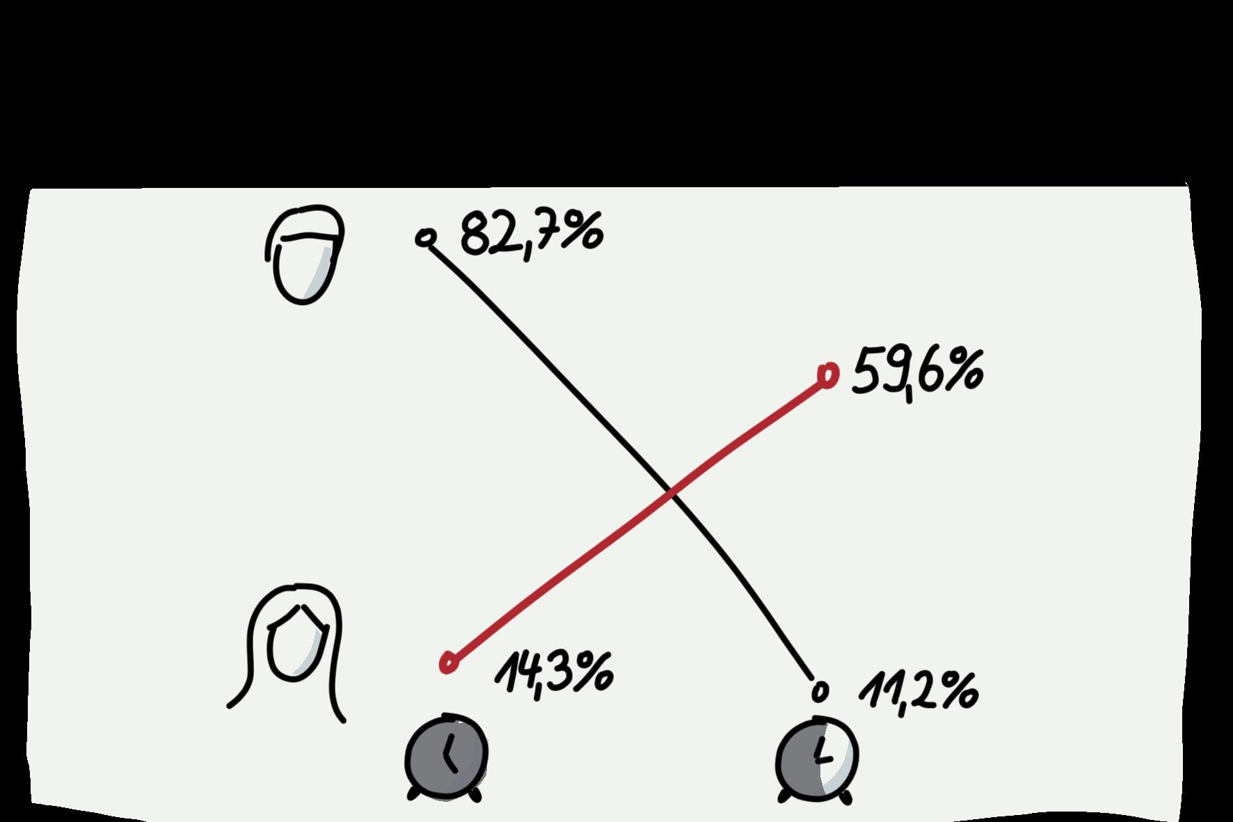 Visual Selling® Sommerakademie: 13 - Datenvisualisierung und -strukturierung: Steigungsgraph