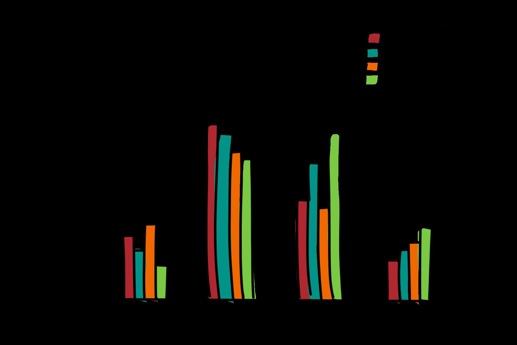 Visual Selling® Sommerakademie: 13 - Datenvisualisierung und -strukturierung: Balkendiagramm umstrukturiert
