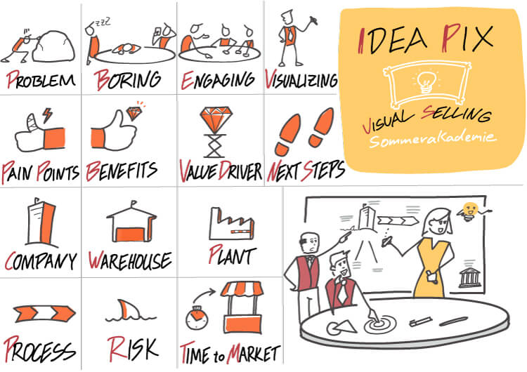 Visual Selling® Sommerakademie: 11 - Visual Selling® IdeaPix