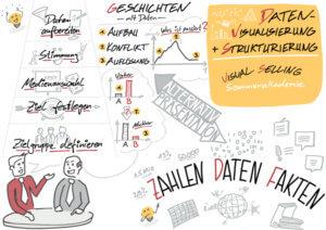 Visual Selling® Sommerakademie: 13 - Datenvisualisierung und -strukturierung