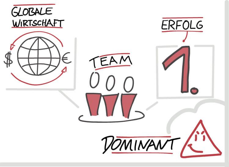 Visual Selling® Sommerakademie: 14 - typengerechtes Visualisieren mit DiSG - Dominant