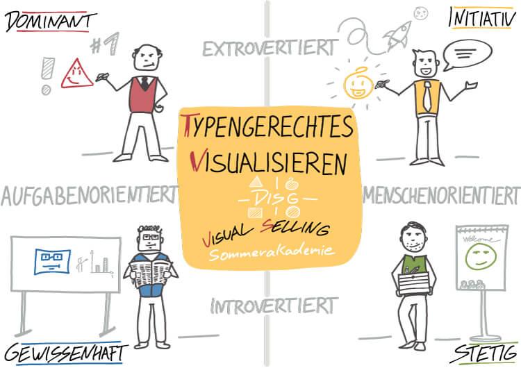 Visual Selling® Sommerakademie: 14 - typengerechtes Visualisieren mit DiSG
