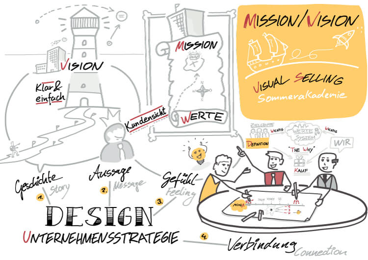 Visual Selling® Sommerakademie: 16 - Vision und Mission