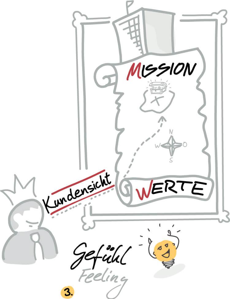 Visual Selling® Sommerakademie: 16 - Vision und Mission - Mission