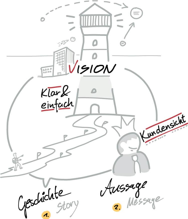 Visual Selling® Sommerakademie: 16 - Vision und Mission - Vision