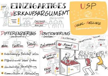 Visual Selling® Sommerakademie: 17 - USP finden und festlegen