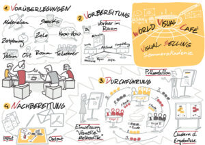 Visual Selling® Sommerakademie: 18 - Visual World Café