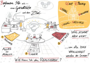 Visual Selling® Sommerakademie: 19 - Visual Walt Disney