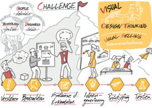 Visual Selling® Sommerakademie: 20 - Visual Design Thinking