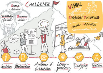 Visual Selling® Sommerakademie: 20 - Visual Design Thinking